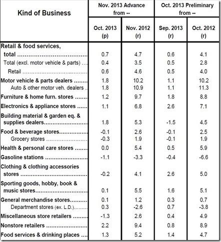 Nov 13 retail sales table