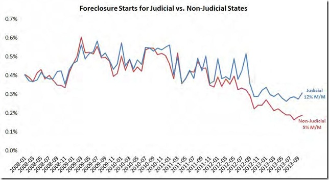 October 13 LPS foreclosure starts