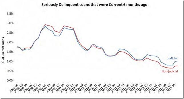 October 13 LPS new problem loans