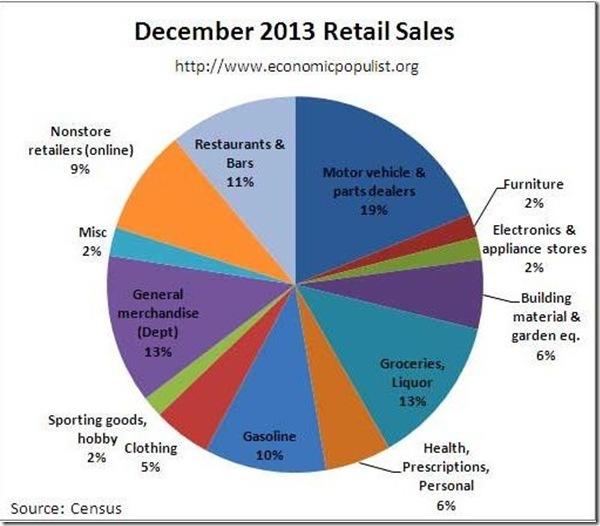 December 2013 retail pie via robert oak