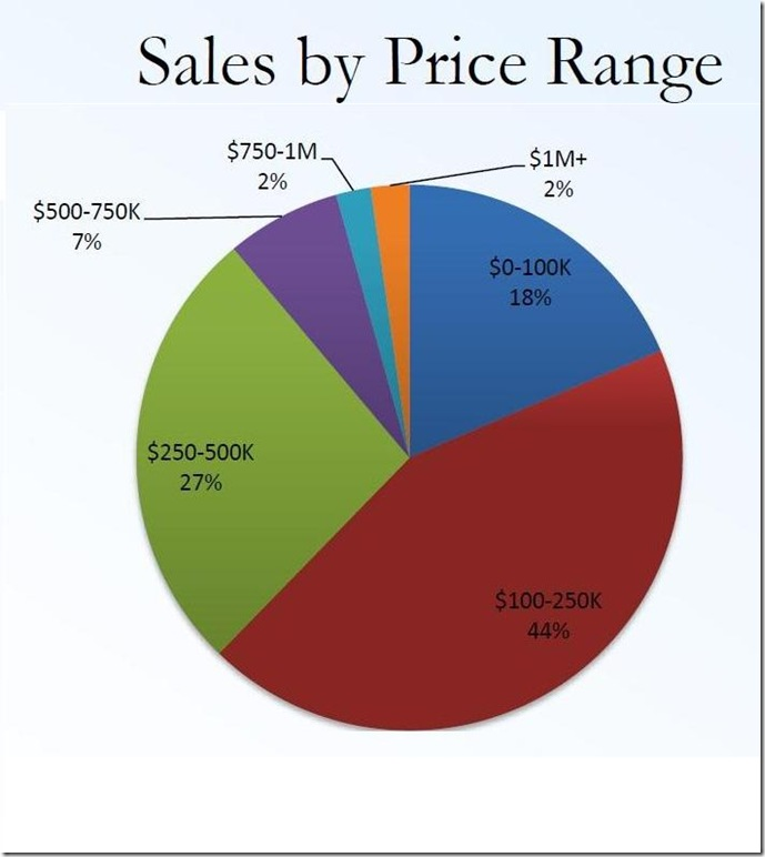 December existing home prices