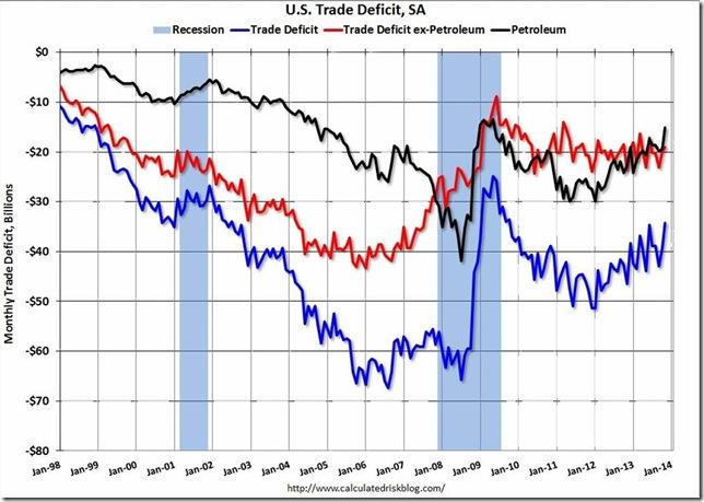 McBride TradeDeficitNov2013 with oil