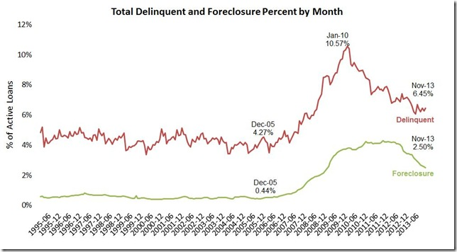Nov LPS delinquencies and foreclosures monthly