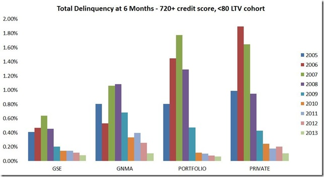 Nov LPS delinquency at 6 months by quality of loan