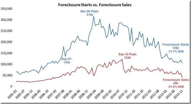 Nov LPS foreclosure starts and sales