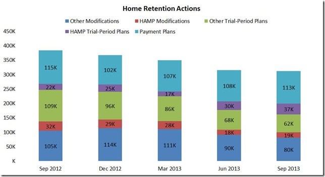 Nov LPS home retention actions