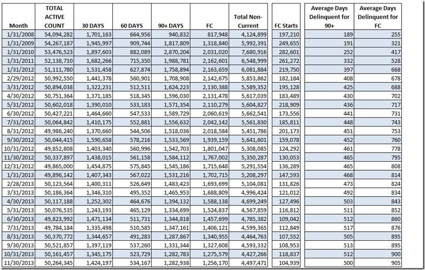 Nov LPS loan counts and days delinquent table