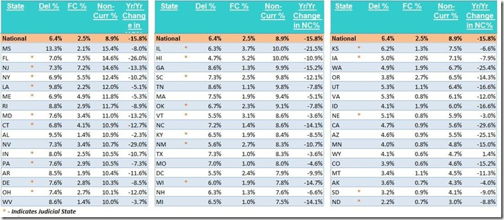 NOv LPS states non-current table