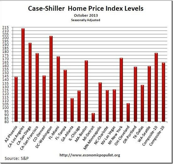 October 13 Case Shiller Indexs