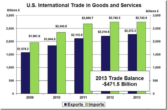 Dec 2013 annual trade
