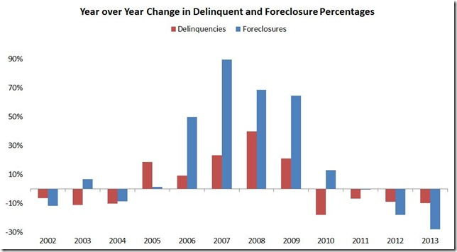 December LPS delinquent and foreclosure bar graph