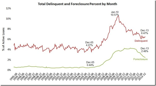 Dec LPS delinquencies and foreclosures monthly