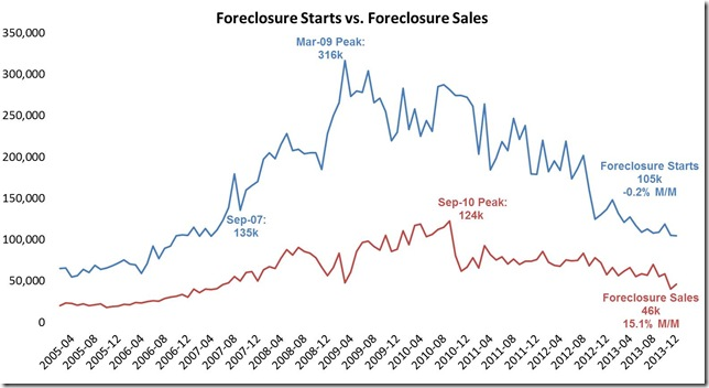 Dec LPS foreclosure starts and sales