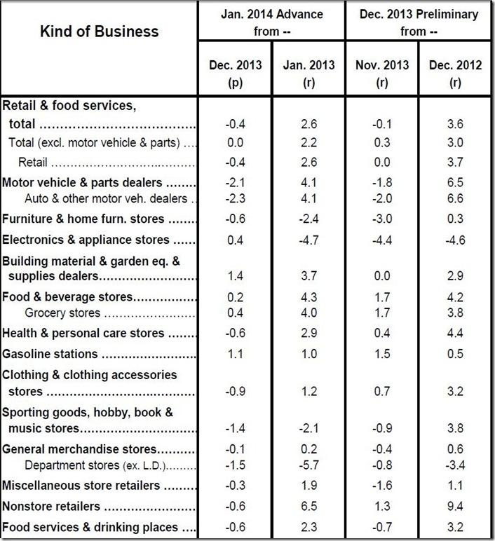 January 2014 retail sales