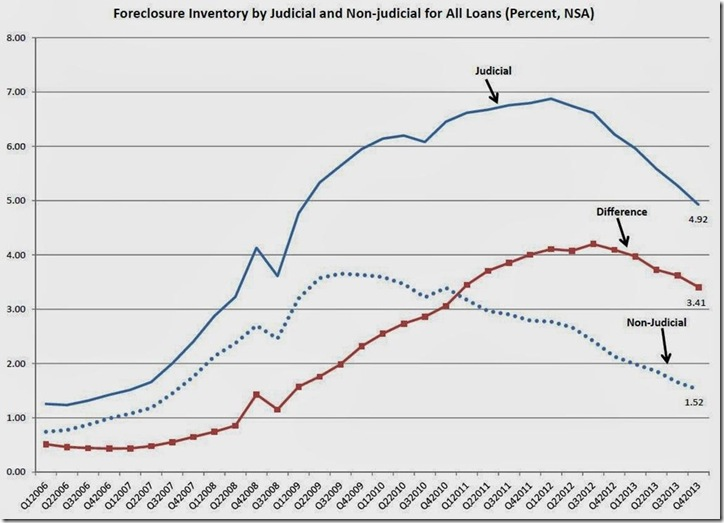 MBA Q4 2013 foreclosure inventory