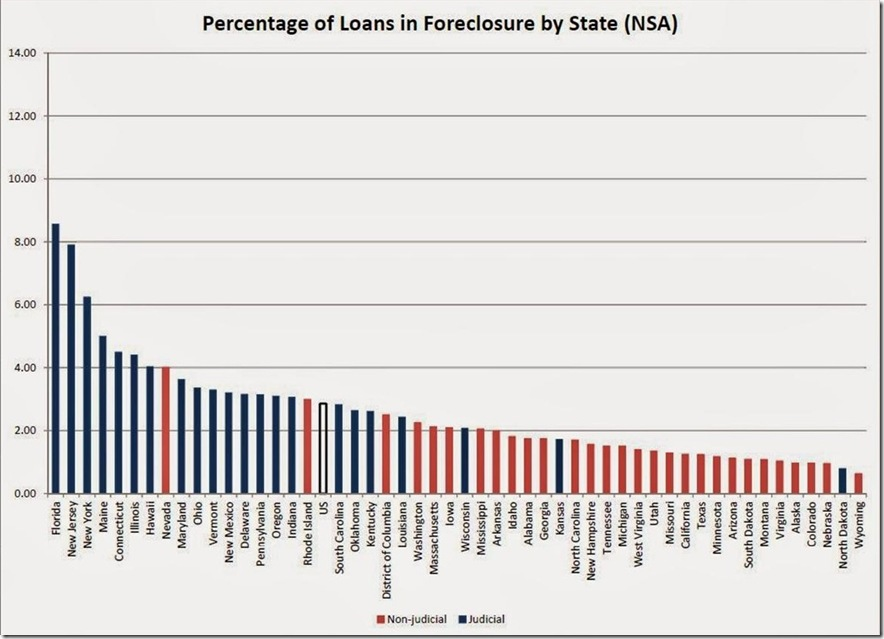 MBA Q4 2013 foreclosures by state