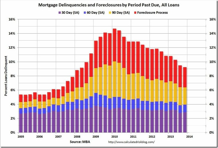 MBA Q4 delinquency and foreclosure buckets