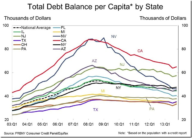NY Fed 4th qtr debt per capita by state