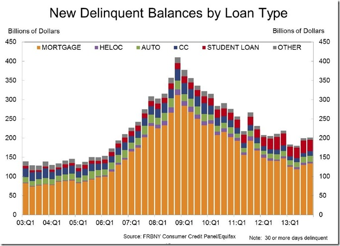 NY Fed Q4 new delinquent debt by type