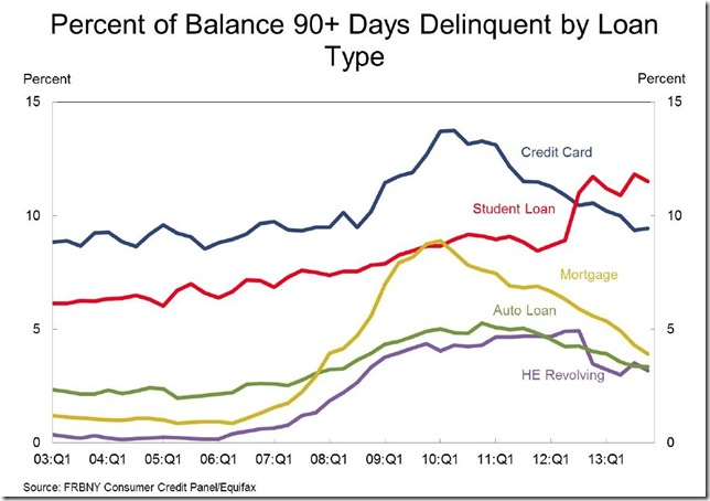 NY Fed Q4 percent 90 day delinquent by type