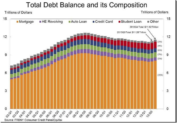 NY Fed Q4 Total Household Debt Composition