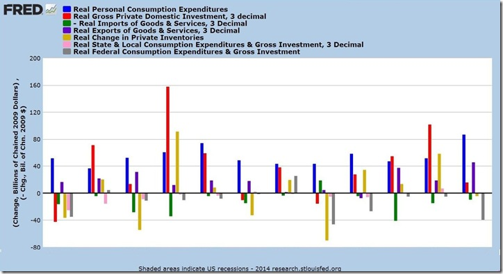 3rd revsion, 4th qtr 2013 GDP 2