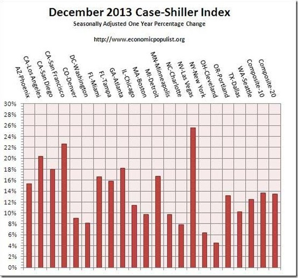 December 2013 Case-Shiller one year change