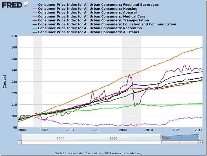 Feb 2014 CPI reset to 2001