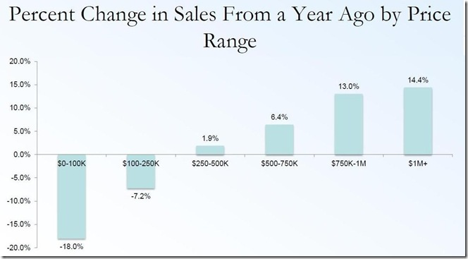 Feb 2014 existing home sales price brackets 2