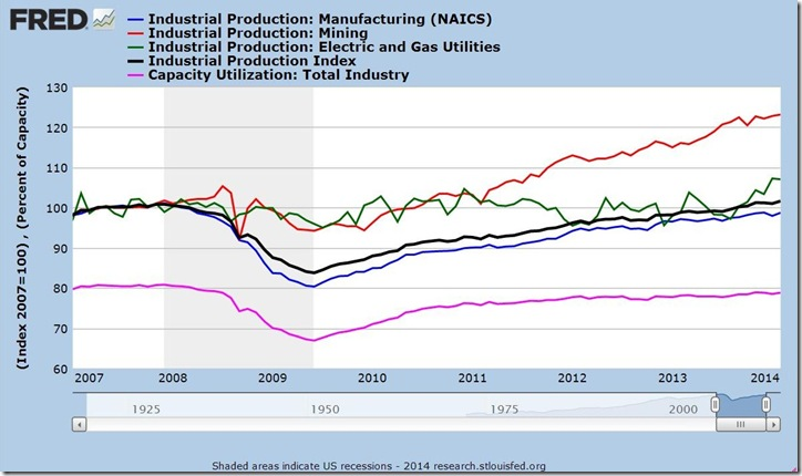 Feb 2014 industrial production