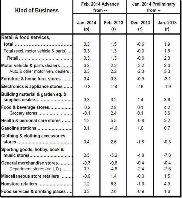 Feb 2014 retail sales table
