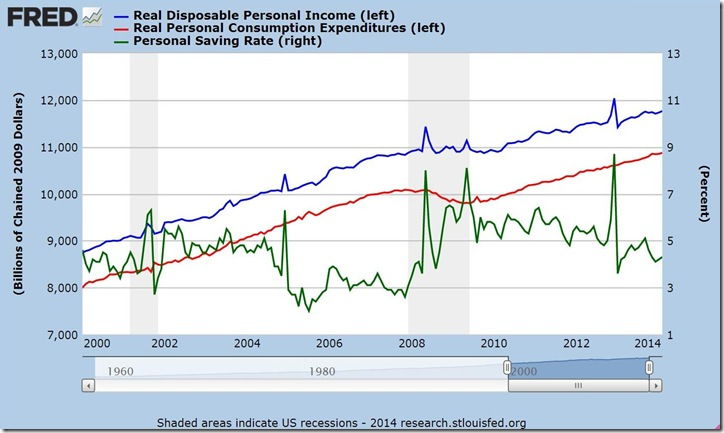 February 2014 income and outlays