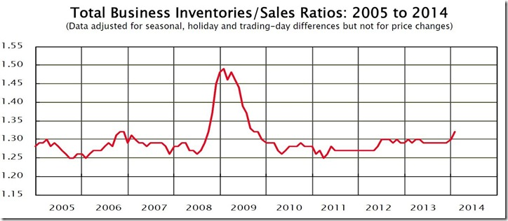 January 2014 business inventory sales ratio