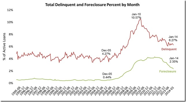 January LPS delinquent and foreclosure monthly