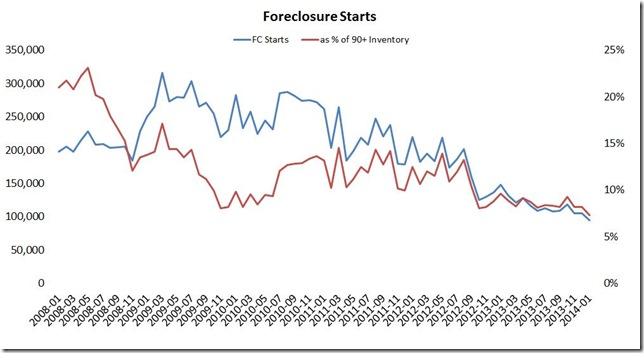 January LPS foreclosure starts as a percentage of serious delinquent