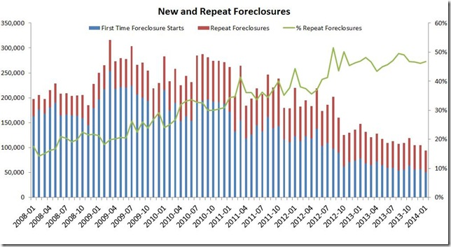 January LPS new and repeat foreclosures