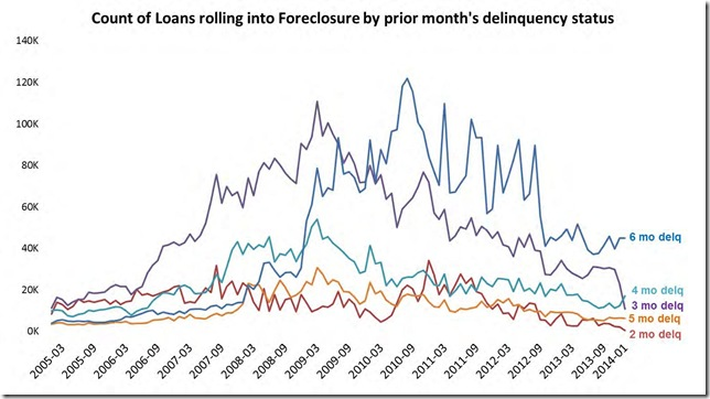 January LPS New foreclosurers by delinquency status