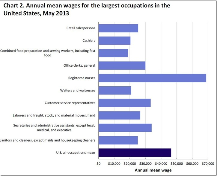 annual mean wages for top jobs