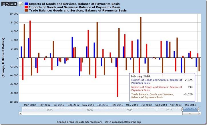 Feb 2014 balance of trade 1