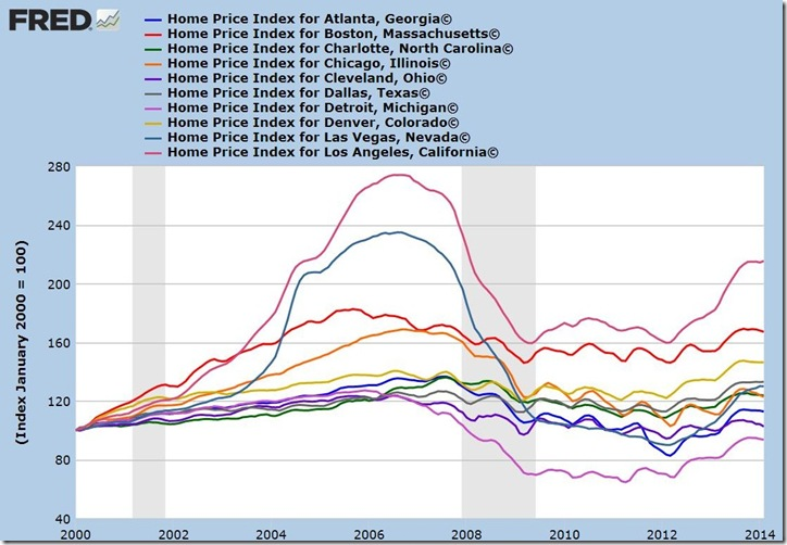 Feb 2014 CaseShiller interactive A to L