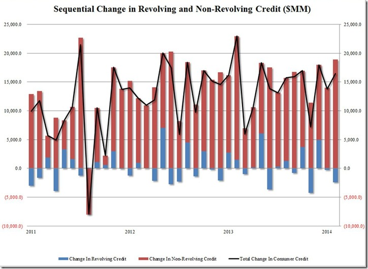 Feb 2014 consumer credit from ZH