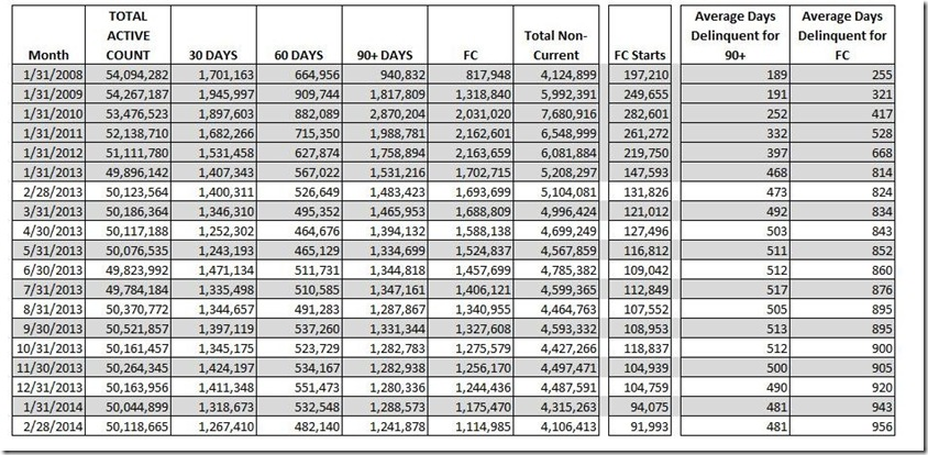 February 2014 LP loan counts by delinquecy bucket