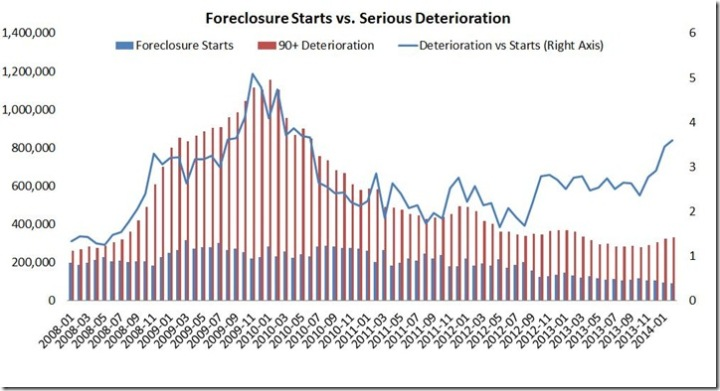 February 2014 LPS foreclosure vs deterioration