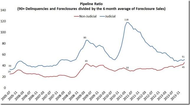 February 2014 LPS pipeline ratios