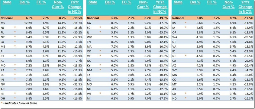 February 2014 LPS states non-current table