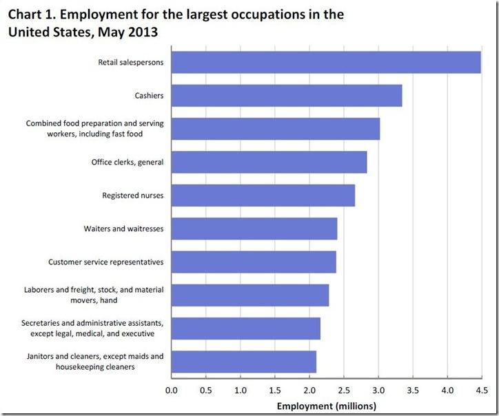 largest payroll jobs