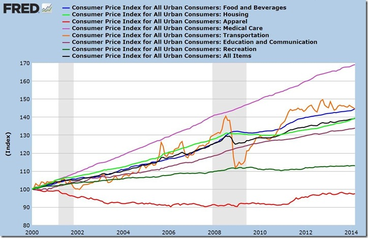 March 2014 CPI index 2000