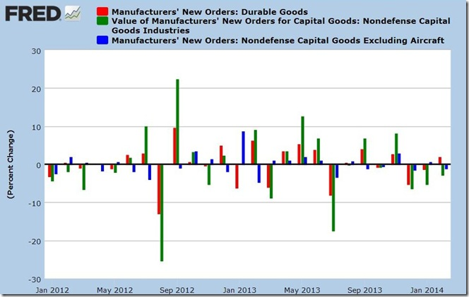 March 2014 durable goods