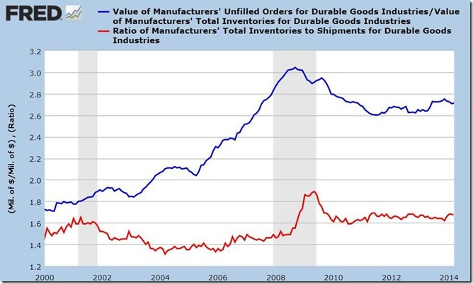 March 2014 durable goods inventory ratios