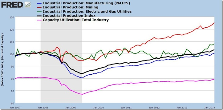 March 2014 Industrial Production
